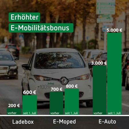 Förderungen E-Mobilität