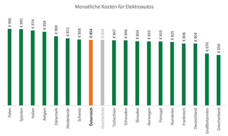 Kosten E-Auto Ländervergleich