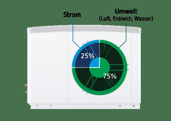 Wie viel Strom braucht eine Wärmepumpe?