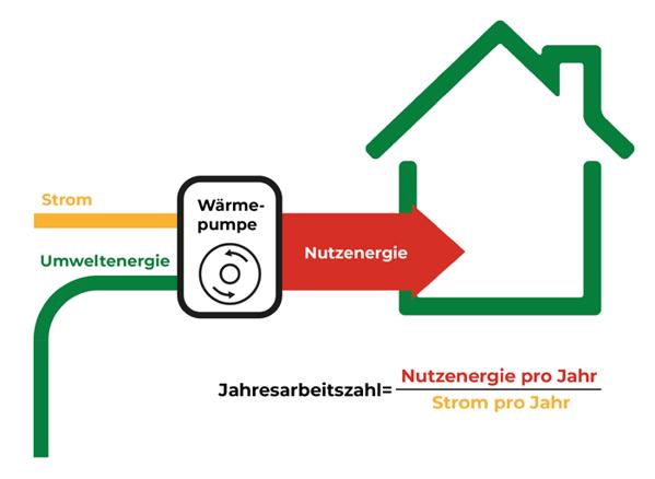 Waermepumpe_JAZ_klein-1